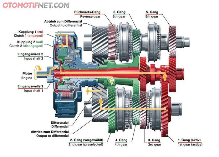 Ilustrasi Dual Clutch Transmission