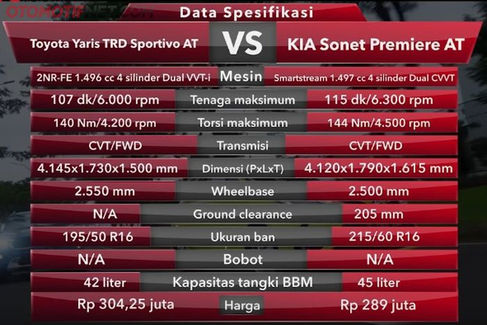 Data spek KIA Sonet VS Toyota Yaris
