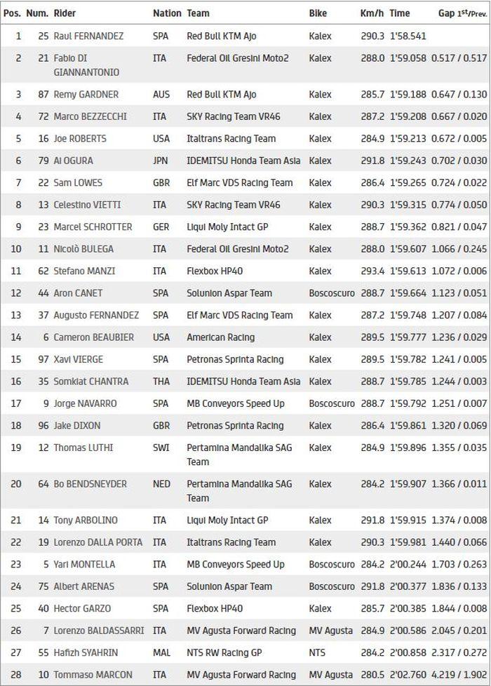 Hasil FP2 Moto2 Doha 2021
