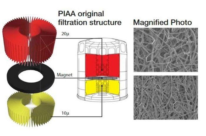 Ilustrasi struktur bagian dalam filter oli magnet PIAA