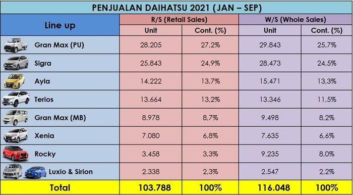 Penjualan Daihatsu periode Januari - September 2021