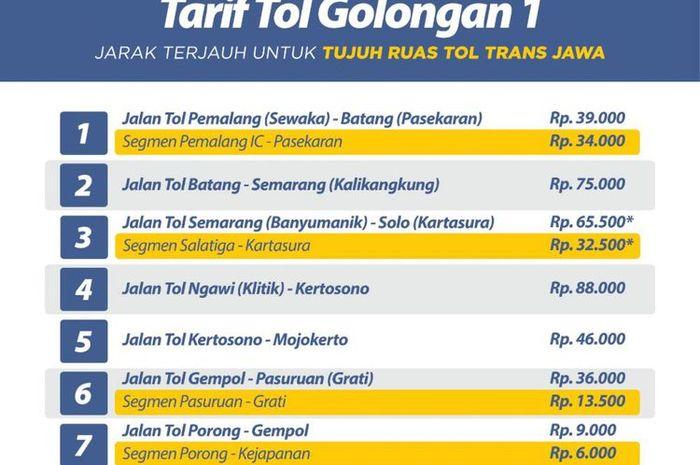 Tarif Golongan 1 Tol Trans Jawa