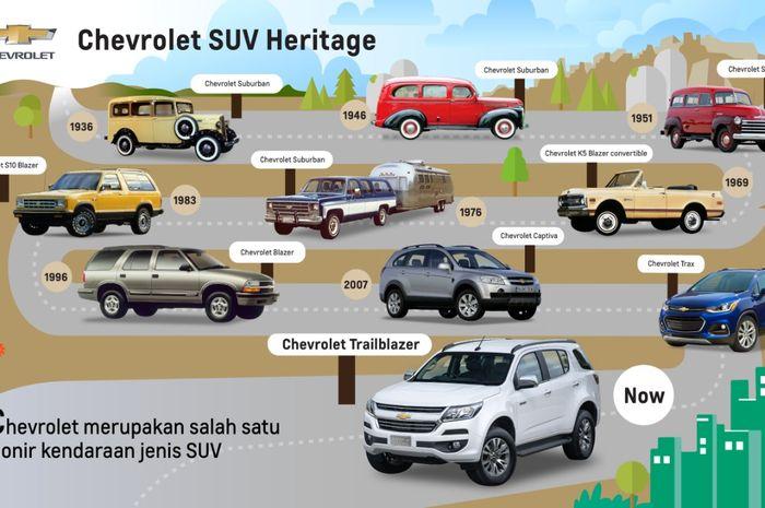 Banyak Yang Belum Tahu Sejarah Mobil Suv Dipelopori Oleh