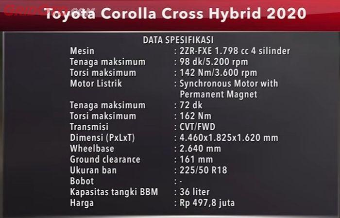 Data spek Toyota Corolla Cross