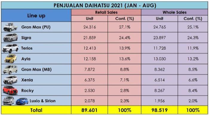 Penjualan Daihatsu hingga Agustus 2021