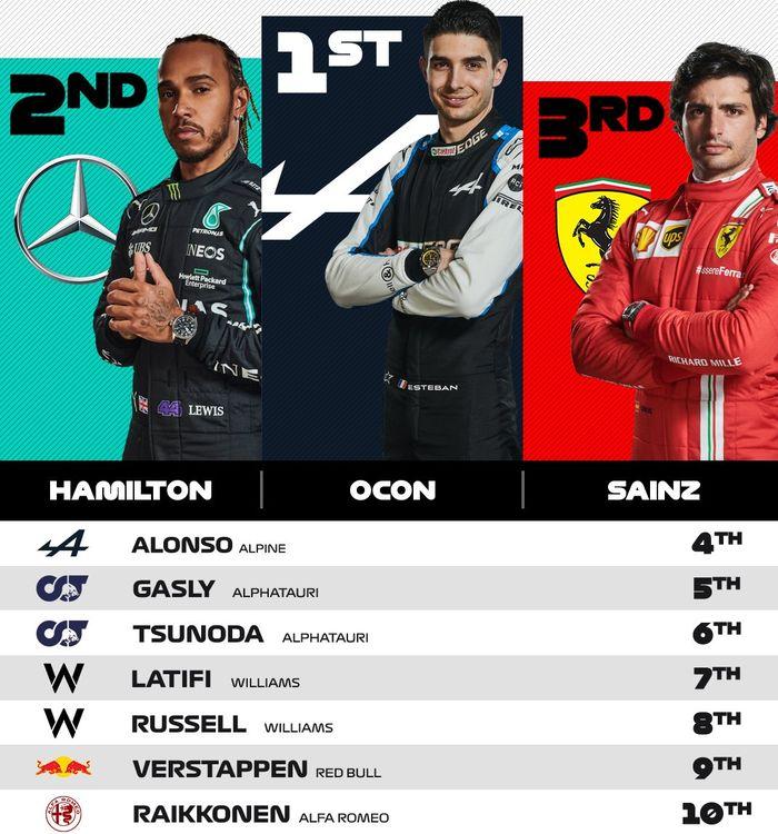 Update posisi sepuluh besar hasil balapan F1 Hongaria 2021
