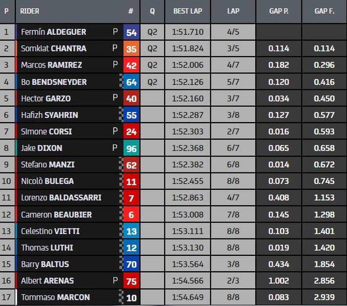 Hasil Kualifikasi Q1 Moto2 Italia 2021