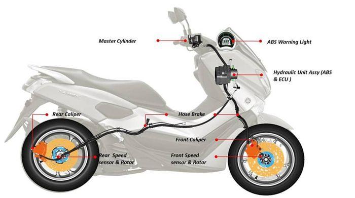 Ilustrasi Sistem dan komponen rem ABS di motor