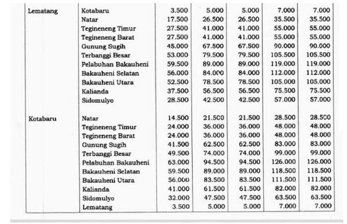 Tarif tol Lampung ruas Bakauheni-Terbanggi Besar