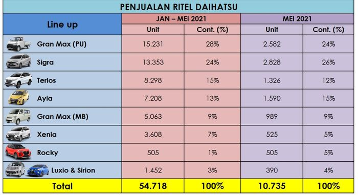 Data penjualan retail Daihatsu pada periode Januari - Mei 2021
